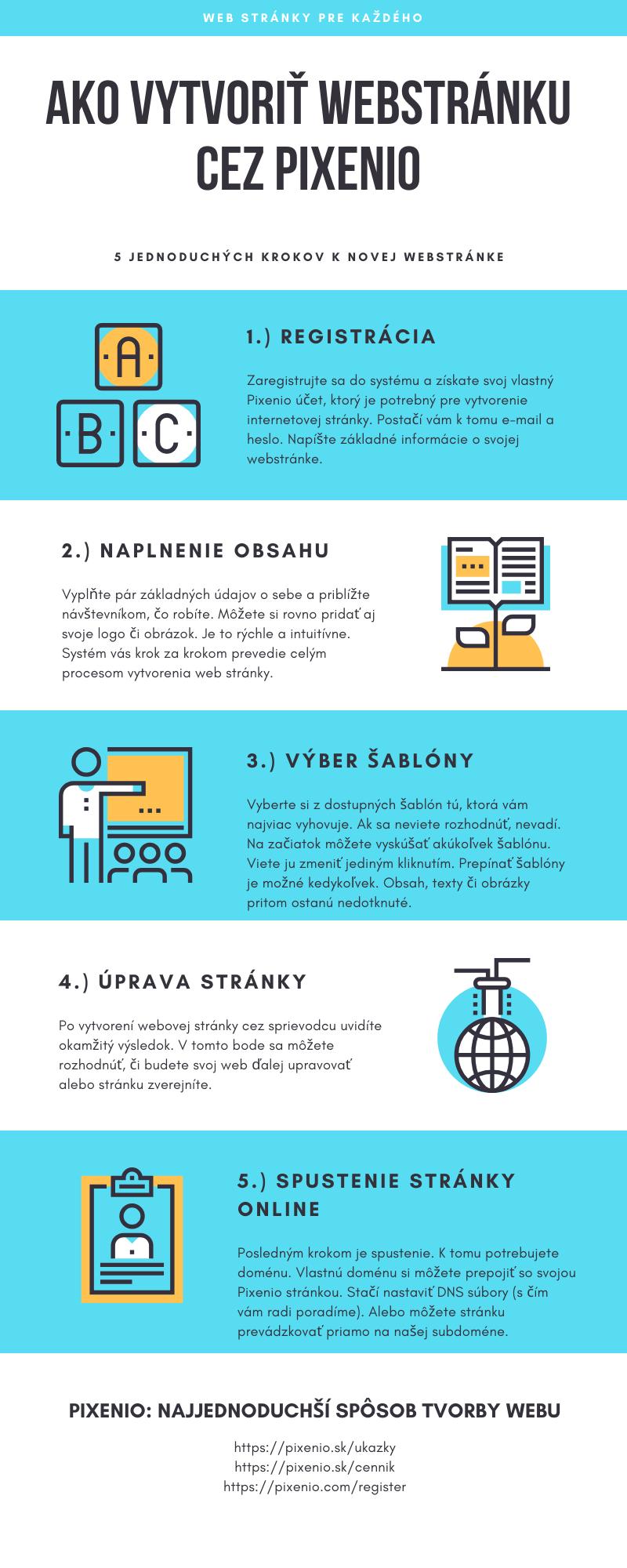 infografika ako vytvoriť web stránku cez Pixenio