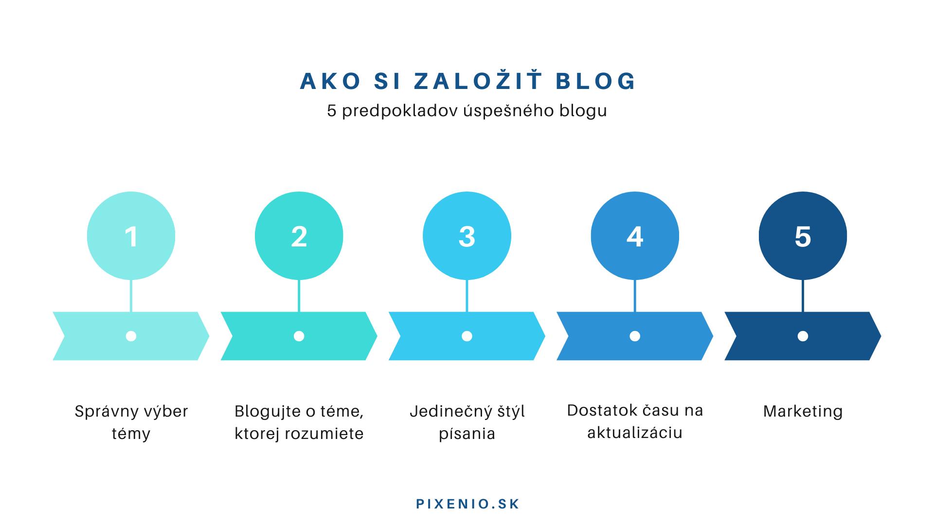 infografika, ako si založiť blog